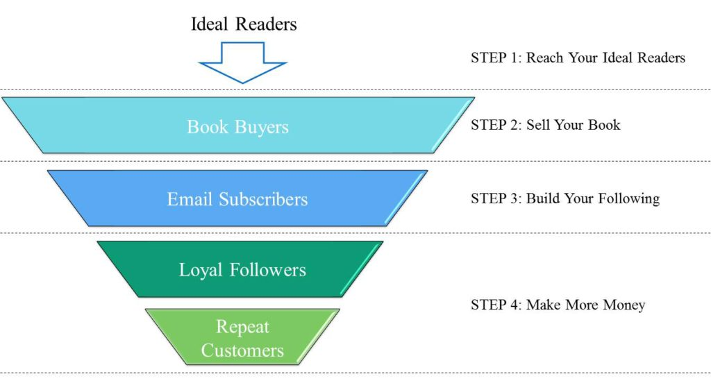 Book Funnel Diagram