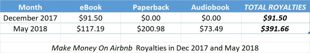 Keep track of your royalities to track your author earnings